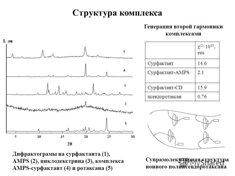 Дифрактограмы на сурфактанта (1), AMPS (2), циклодекстрина (3), комплекса AMPS-сурфактант (4) и ротаксана (5) Супрамолекулярная структура ионного полипсевдоротаксана Генерация второй гармоники комплексами Cтруктура комплекса χ (2) 10 10, esu Сурфакта