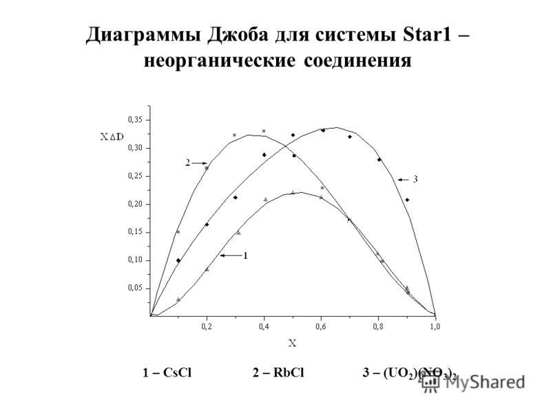 Диаграммы Джоба для системы Star1 – неорганические соединения 1 – CsCl 2 – RbCl 3 – (UO 2 )(NO 3 ) 2