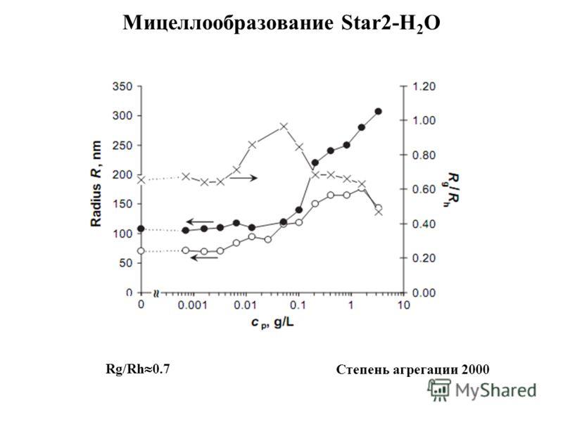Мицеллообразование Star2-H 2 O Rg/Rh 0.7 Степень агрегации 2000