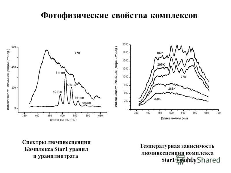 Спектры люминесценции Комплекса Star1 уранил и уранилнитрата Температурная зависимость люминесценции комплекса Star1 уранил