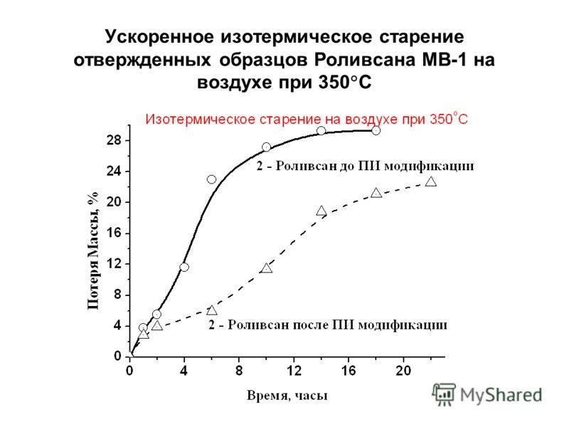 Ускоренное изотермическое старение отвержденных образцов Роливсана МВ-1 на воздухе при 350 С
