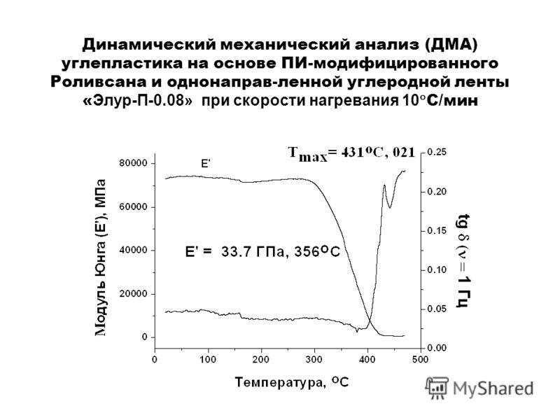Динамический механический анализ (ДМА) углепластика на основе ПИ-модифицированного Роливсана и однонаправ-ленной углеродной ленты « Элур-П-0.08» при скорости нагревания 10 С/мин