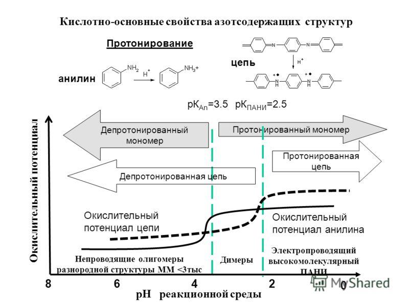 Кислотно-основные свойства азотсодержащих структур Протонированная цепь Протонированный мономер рК An =3.5рК ПАНИ =2.5 Депротонированный мономер рН реакционной среды Депротонированная цепь 246 0 8 Электропроводящий высокомолекулярный ПАНИ Димеры Непр