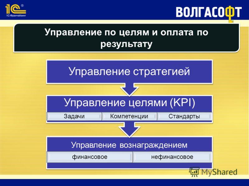 Управление по целям и оплата по результату Управление вознаграждением финансовое нефинансовое Управление целями (KPI) ЗадачиКомпетенцииСтандарты Управление стратегией