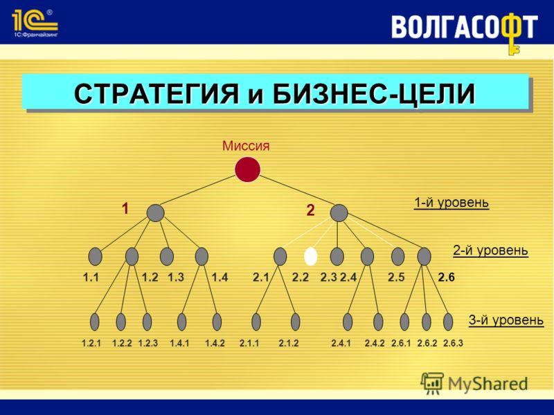 Миссия 1-й уровень 2-й уровень 3-й уровень 1 2 1.21.11.31.42.12.22.32.42.52.6 1.2.11.2.21.2.31.4.11.4.22.1.12.1.22.4.12.4.22.6.12.6.22.6.3 СТРАТЕГИЯ и БИЗНЕС-ЦЕЛИ