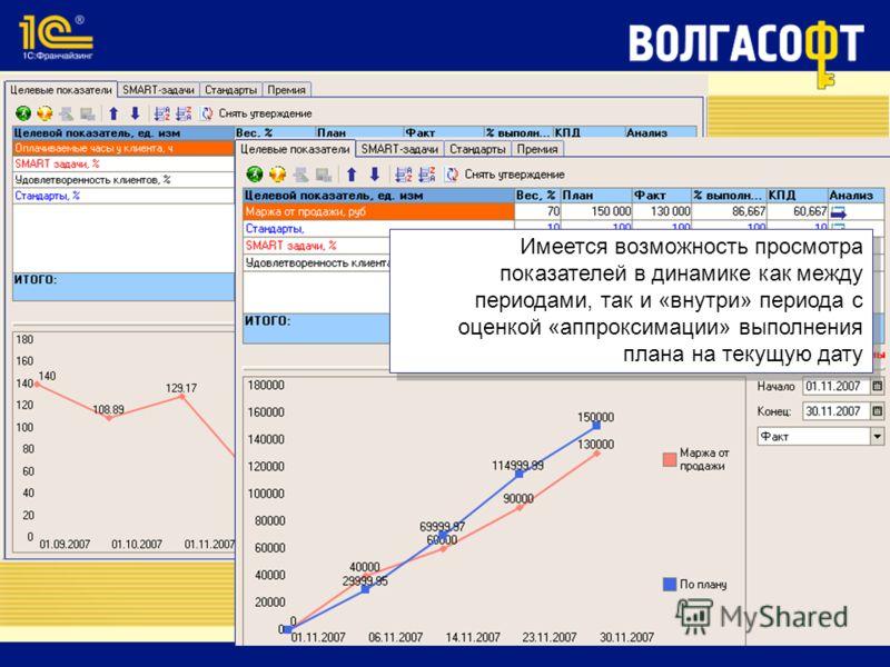 Имеется возможность просмотра показателей в динамике как между периодами, так и «внутри» периода с оценкой «аппроксимации» выполнения плана на текущую дату