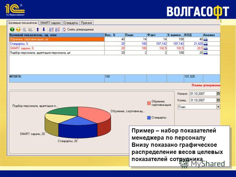 Пример – набор показателей менеджера по персоналу Внизу показано графическое распределение весов целевых показателей сотрудника