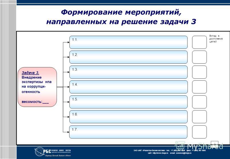 ЗАО « АКГ « Развитие бизнес-систем » тел.: +7 (495) 967 6838 факс: +7 (495) 967 6843 сайт: http://www.rbsys.ru e-mail: common@rbsys.ru 7 Задача 3. Внедрение экспертизы нпа на коррупци- огенность весомость:___ 1.1. 1.2. 1.3. 1.6. 1.5. 1.4. 1.7. Вклад