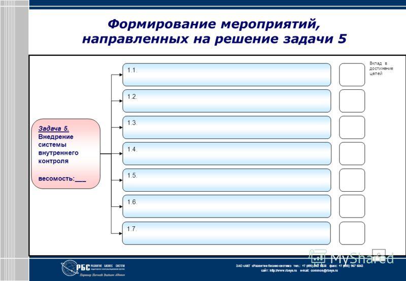 ЗАО « АКГ « Развитие бизнес-систем » тел.: +7 (495) 967 6838 факс: +7 (495) 967 6843 сайт: http://www.rbsys.ru e-mail: common@rbsys.ru 9 Задача 5. Внедрение системы внутреннего контроля весомость:___ 1.1. 1.2. 1.3. 1.6. 1.5. 1.4. 1.7. Вклад в достиже