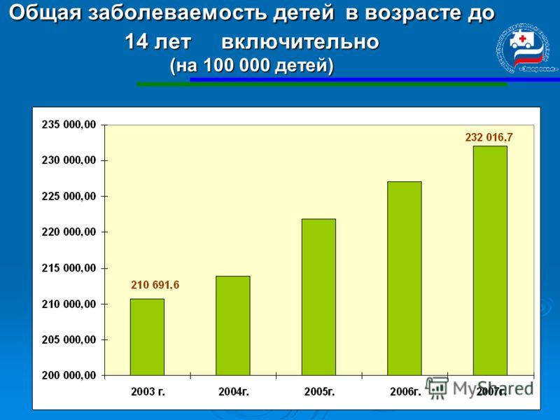 17 Общая заболеваемость детей в возрасте до 14 лет включительно (на 100 000 детей)