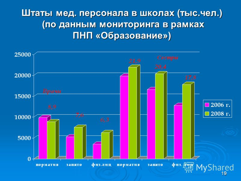 19 Штаты мед. персонала в школах (тыс.чел.) (по данным мониторинга в рамках ПНП «Образование»)