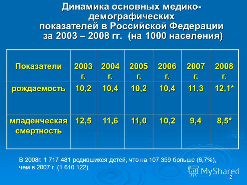 2 Динамика основных медико- демографических показателей в Российской Федерации за 2003 – 2008 гг. (на 1000 населения) Показатели 2003 г. 2004 г. 2005 г. 2006 г. 2007 г. 2008 г. рождаемость10,210,410,210,4 11,3 12,1* младенческая смертность 12,511,611