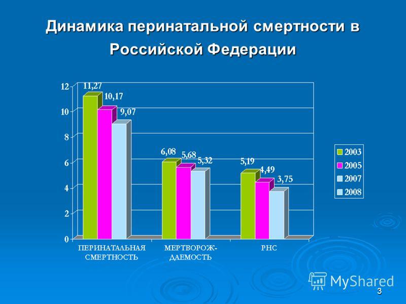 3 Динамика перинатальной смертности в Российской Федерации
