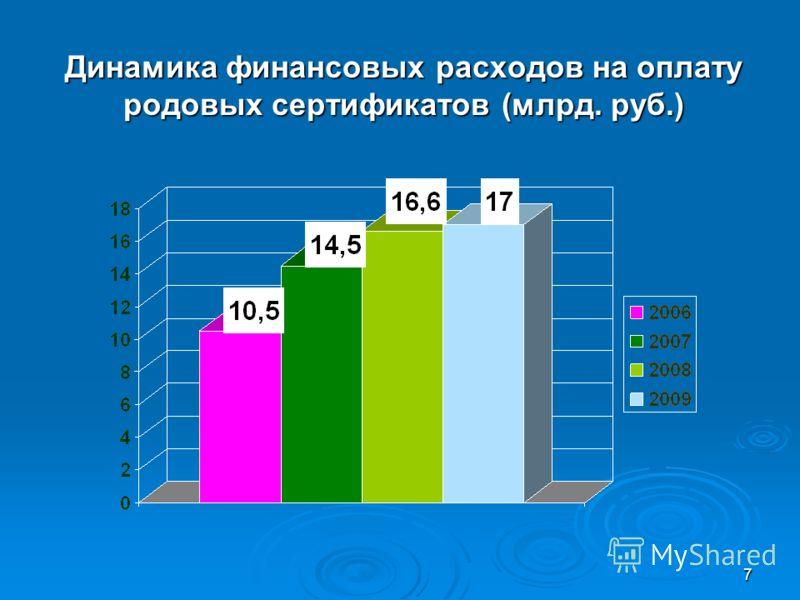 7 Динамика финансовых расходов на оплату родовых сертификатов (млрд. руб.)