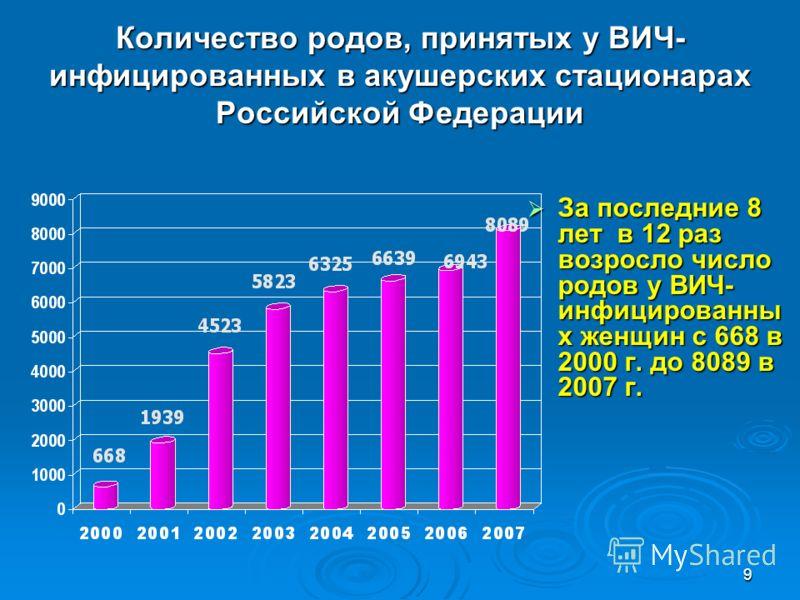 9 Количество родов, принятых у ВИЧ- инфицированных в акушерских стационарах Российской Федерации За последние 8 лет в 12 раз возросло число родов у ВИЧ- инфицированны х женщин с 668 в 2000 г. до 8089 в 2007 г. За последние 8 лет в 12 раз возросло чис