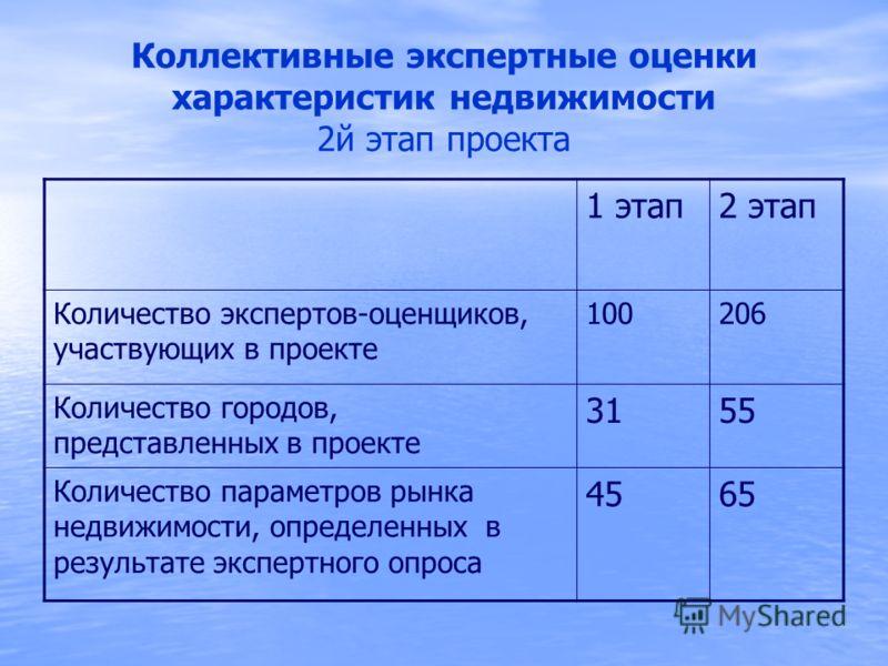 Коллективные экспертные оценки характеристик недвижимости 2й этап проекта 1 этап2 этап Количество экспертов-оценщиков, участвующих в проекте 100206 Количество городов, представленных в проекте 3155 Количество параметров рынка недвижимости, определенн