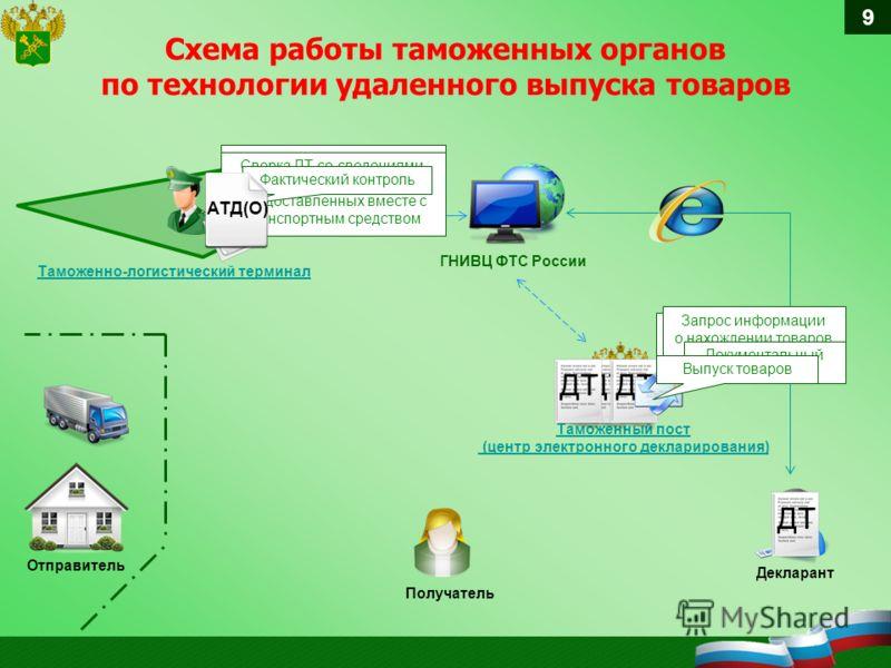 Схема работы таможенных