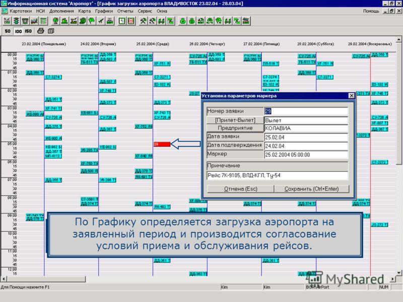 График загрузки аэропорта также можно использовать и для осуществления оперативного планирования рейсов через Расписание. При получении заявок от авиакомпаний на выполнение рейсов, они вносятся на График загрузки. По Графику определяется загрузка аэр