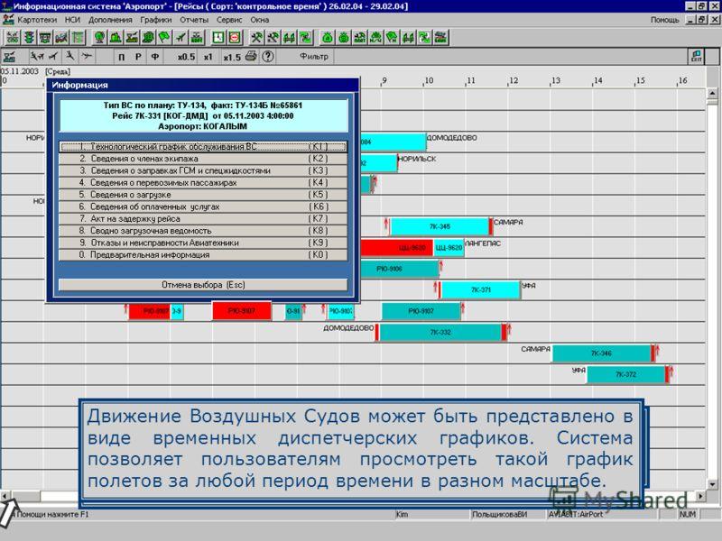 При этом разными цветами отображается плановое и реальное время вылета и посадки ВС. Красным цветом на графике отмечаются задержки вылета (посадки) ВС. На графике движения ВС предусмотрена возможность просмотра основных сведений по каждому рейсу. Для