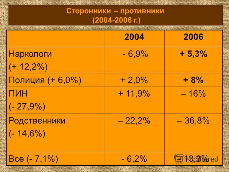 Сторонники – противники (2004-2006 г.) 20042006 Наркологи (+ 12,2%) - 6,9%+ 5,3% Полиция (+ 6,0%)+ 2,0%+ 8% ПИН (- 27,9%) + 11,9%– 16% Родственники (- 14,6%) – 22,2%– 36,8% Все (- 7,1%)- 6,2%- 13,3%