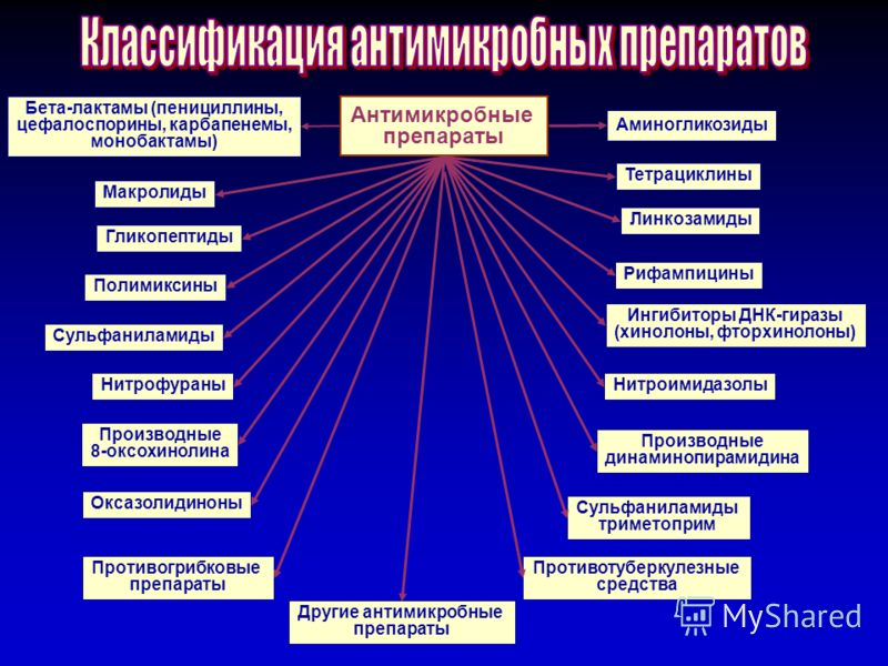 1 Антимикробные препараты Бета-лактамы (пенициллины, цефалоспорины, карбапенемы, монобактамы) Аминогликозиды Макролиды Гликопептиды Полимиксины Сульфаниламиды Нитрофураны Производные 8-оксохинолина Оксазолидиноны Противогрибковые препараты Другие ант