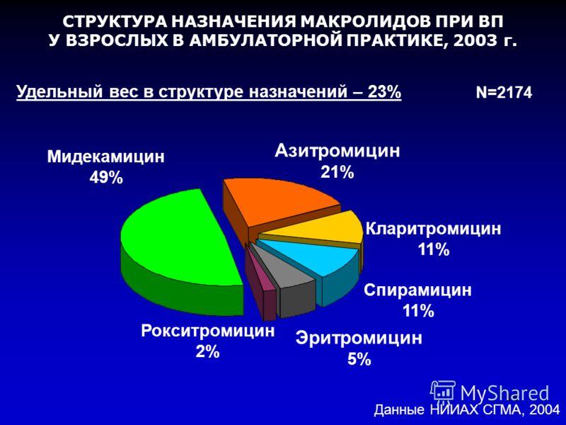 18 СТРУКТУРА НАЗНАЧЕНИЯ МАКРОЛИДОВ ПРИ ВП У ВЗРОСЛЫХ В АМБУЛАТОРНОЙ ПРАКТИКЕ, 2003 г. Спирамицин 11% Азитромицин 21% Эритромицин 5% Мидекамицин 49% Рокситромицин 2% N=2174 Кларитромицин 11% Данные НИИАХ СГМА, 2004 Удельный вес в структуре назначений