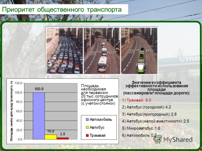 Приоритет общественного транспорта Площадь, необходимая для перевозки 20 тыс. сотрудников офисного центра (с учетом стоянок) Значение коэффициента эффективности использования площади (пассажиров/м 2 площади дороги): 1) Трамвай: 6,0 2) Автобус (городс