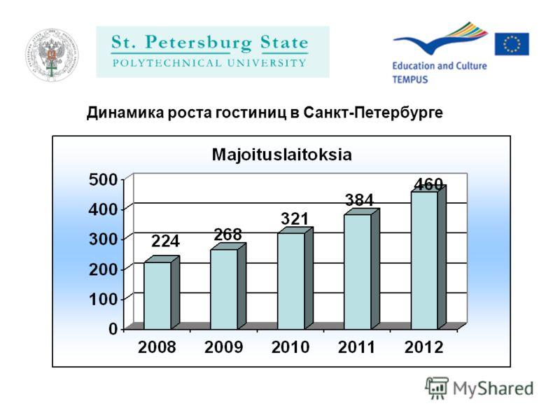 Динамика роста гостиниц в Санкт-Петербурге