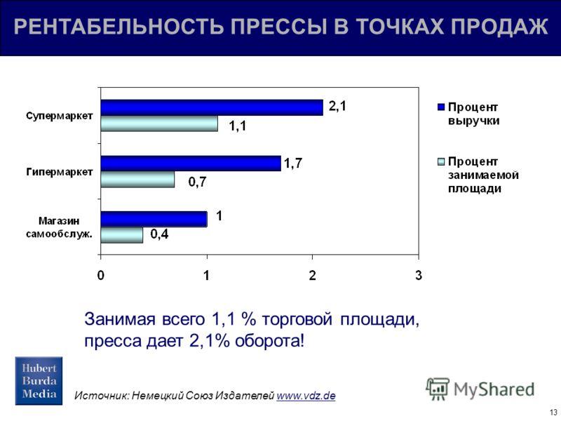 13 РЕНТАБЕЛЬНОСТЬ ПРЕССЫ В ТОЧКАХ ПРОДАЖ Источник: Немецкий Союз Издателей www.vdz.de Занимая всего 1,1 % торговой площади, пресса дает 2,1% оборота!