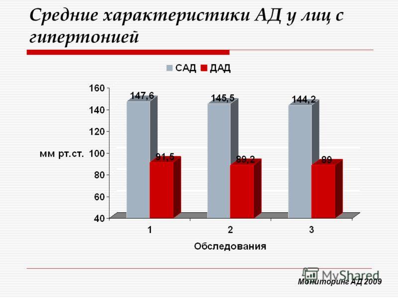 Средние характеристики АД у лиц с гипертонией Мониторинг АД 2009