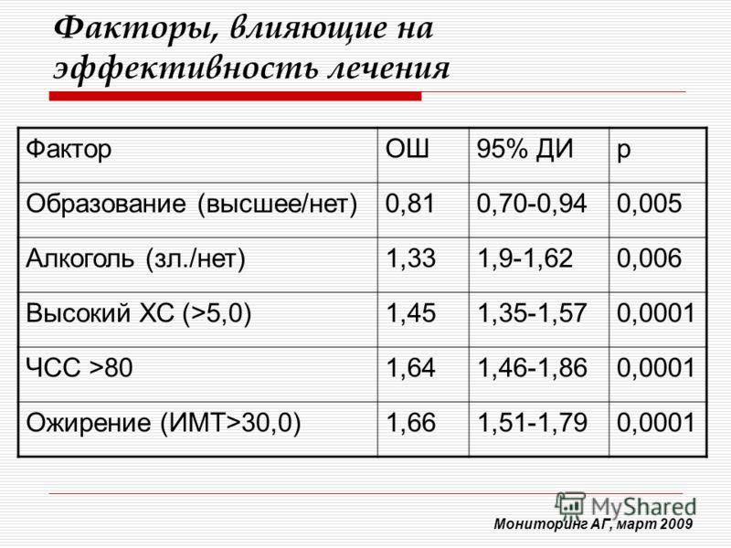 Факторы, влияющие на эффективность лечения ФакторОШ95% ДИр Образование (высшее/нет)0,810,70-0,940,005 Алкоголь (зл./нет)1,331,9-1,620,006 Высокий ХС (>5,0)1,451,35-1,570,0001 ЧСС >801,641,46-1,860,0001 Ожирение (ИМТ>30,0)1,661,51-1,790,0001 Мониторин