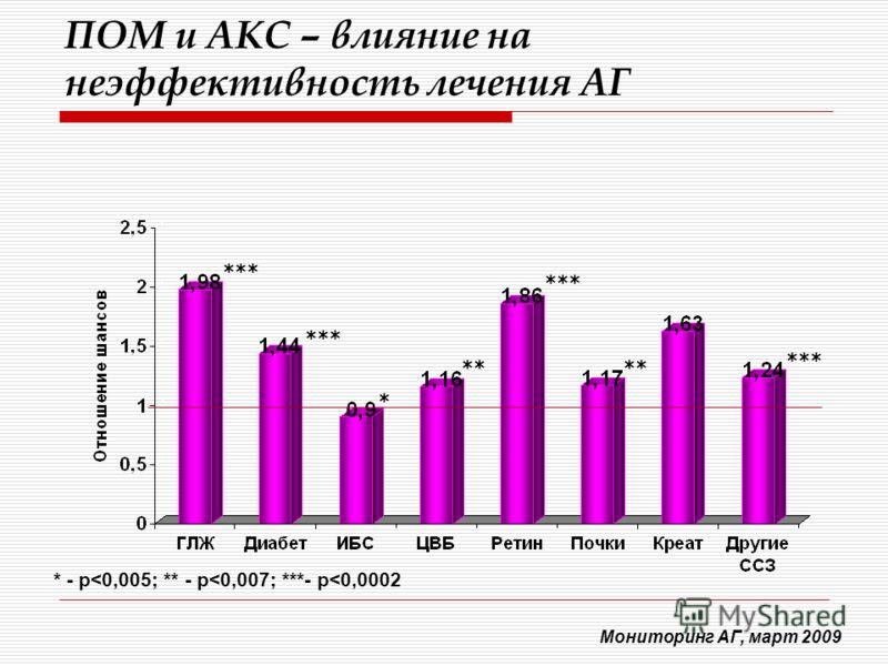 ПОМ и АКС – влияние на неэффективность лечения АГ Мониторинг АГ, март 2009 * *** ** * - p
