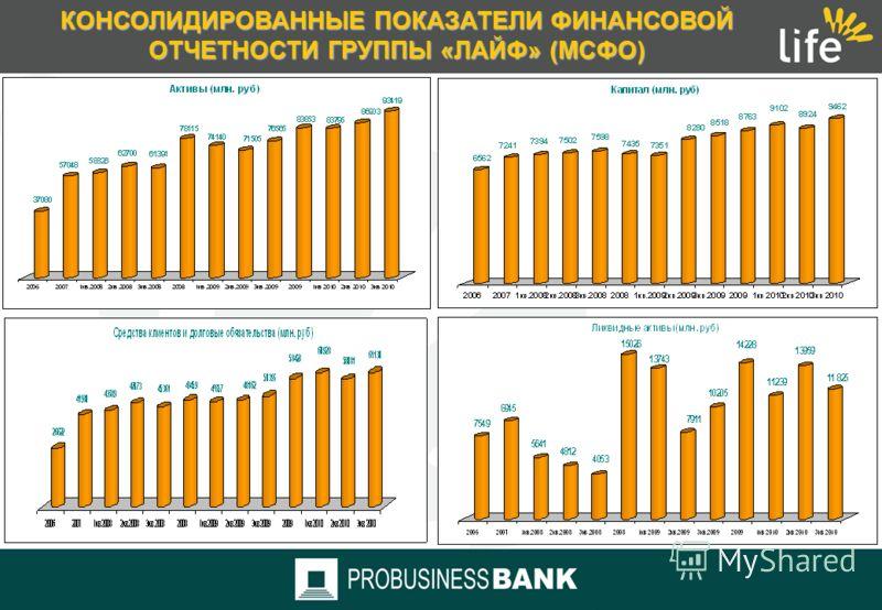 КОНСОЛИДИРОВАННЫЕ ПОКАЗАТЕЛИ ФИНАНСОВОЙ ОТЧЕТНОСТИ ГРУППЫ «ЛАЙФ» (ПО МСФО-ОТЧЕТНОСТИ) Чистая прибыль: относительный прирост за 3кв. 2010г.- 174,6% Чистый процентный доход: относительный прирост за 3кв. 2010г. – 14,9% Комиссионные доходы: относительны