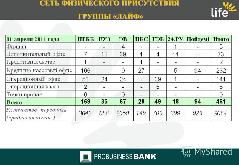 СЕТЬ ФИЗИЧЕСКОГО ПРИСУТСТВИЯ ГРУППЫ «ЛАЙФ» В конце 1 квартала 2011 года офисы Группы LIFE В конце 1 квартала 2011 года офисы Группы LIFE работали в 71 регионе работали в 71 регионе