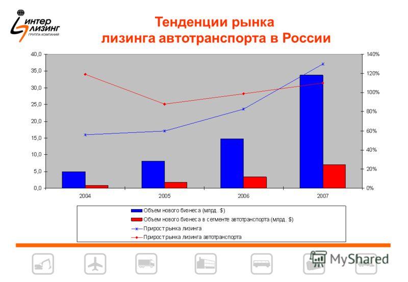 Тенденции рынка лизинга автотранспорта в России