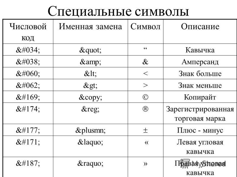 Специальные символы Числовой код Именная заменаСимволОписание #034; quot; Кавычка #038; amp; Амперсанд #060; lt; Знак меньше #169; copy; Копирайт #174; reg; Зарегистрированная торговая марка #177; plusmn; Плюс - минус #171; laquo; «Левая угловая кавы