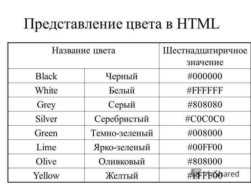Представление цвета в HTML Название цветаШестнадцатиричное значение BlackЧерный#000000 WhiteБелый#FFFFFF GreyСерый#808080 SilverСеребристый#C0C0C0 GreenТемно-зеленый#008000 LimeЯрко-зеленый#00FF00 OliveОливковый#808000 YellowЖелтый#FFFF00