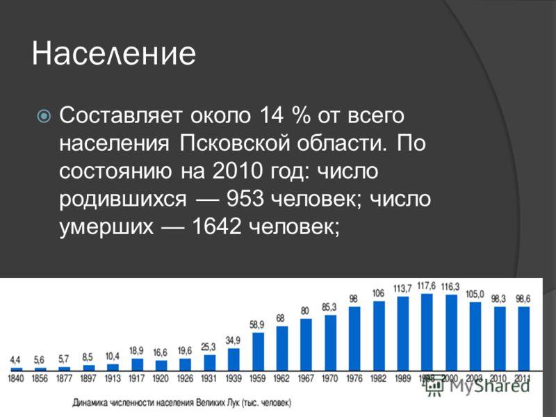 Население Составляет около 14 % от всего населения Псковской области. По состоянию на 2010 год: число родившихся 953 человек; число умерших 1642 человек;