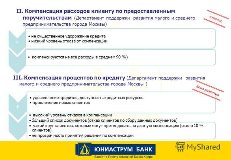 II. Компенсация расходов клиенту по предоставленным поручительствам (Департамент поддержки развития малого и среднего предпринимательства города Москвы) отлично + не существенное удорожание кредита низкий уровень отказа от компенсации _ компенсируютс