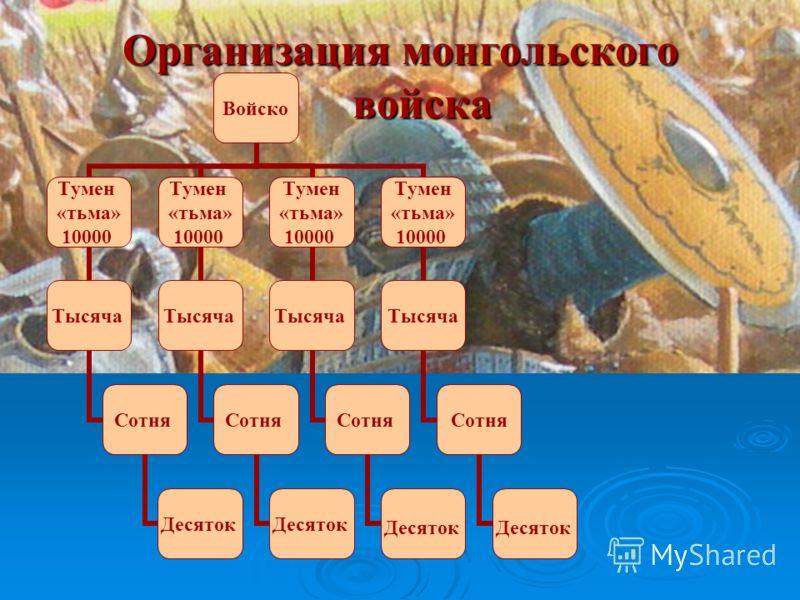 Организация монгольского войска Войско Тумен «тьма» 10000 Тысяча Сотня Десяток Тумен «тьма» 10000 Тысяча Сотня Десяток Тумен «тьма» 10000 Тысяча Сотня Десяток Тумен «тьма» 10000 Тысяча Сотня Десяток