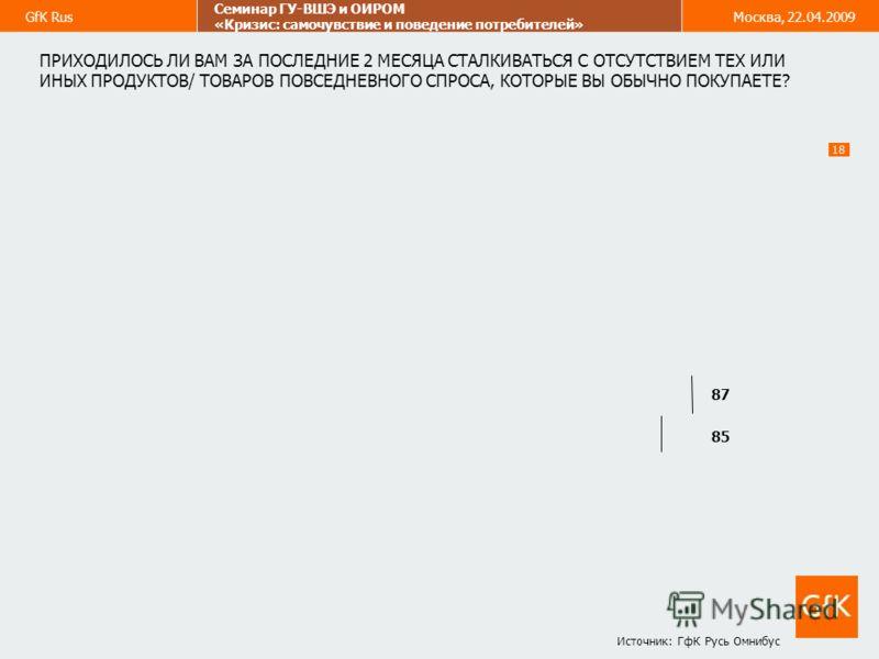 GfK Rus Семинар ГУ-ВШЭ и ОИРОМ «Кризис: самочувствие и поведение потребителей» Москва, 22.04.2009 18 ПРИХОДИЛОСЬ ЛИ ВАМ ЗА ПОСЛЕДНИЕ 2 МЕСЯЦА СТАЛКИВАТЬСЯ С ОТСУТСТВИЕМ ТЕХ ИЛИ ИНЫХ ПРОДУКТОВ/ ТОВАРОВ ПОВСЕДНЕВНОГО СПРОСА, КОТОРЫЕ ВЫ ОБЫЧНО ПОКУПАЕТЕ