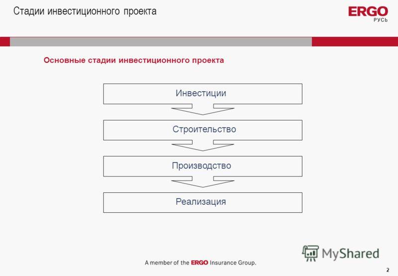 2 Стадии инвестиционного проекта Основные стадии инвестиционного проекта Инвестиции Строительство Производство Реализация