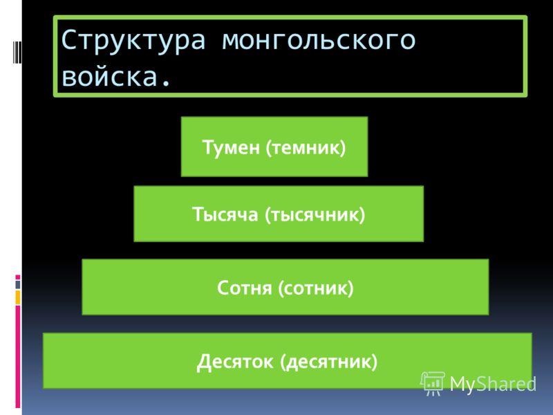 Структура монгольского войска. Тумен (темник) Тысяча (тысячник) Сотня (сотник) Десяток (десятник)