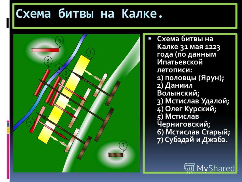 Схема битвы на Калке. Схема