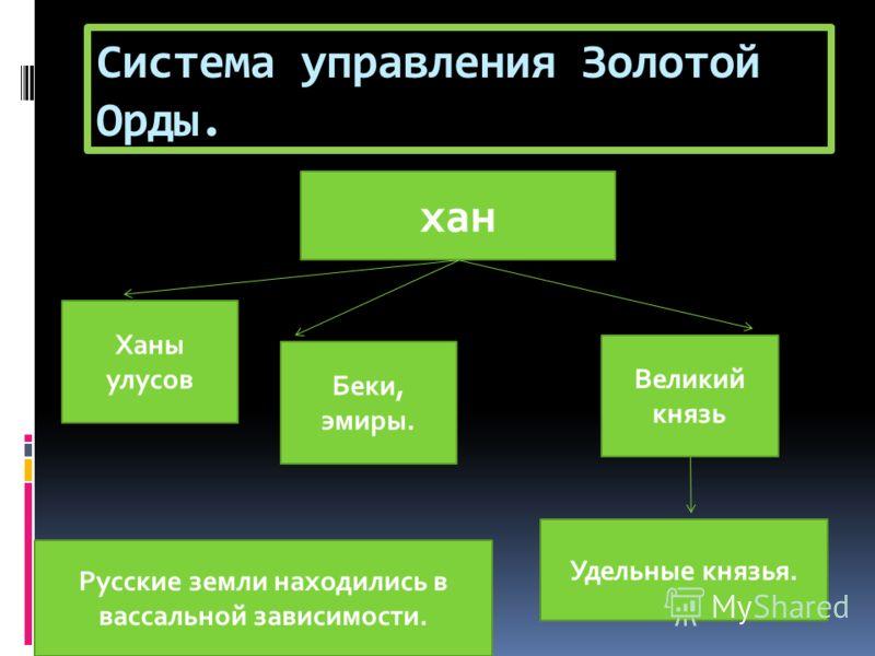 Система управления Золотой Орды. хан Ханы улусов Беки, эмиры. Великий князь Удельные князья. Русские земли находились в вассальной зависимости.