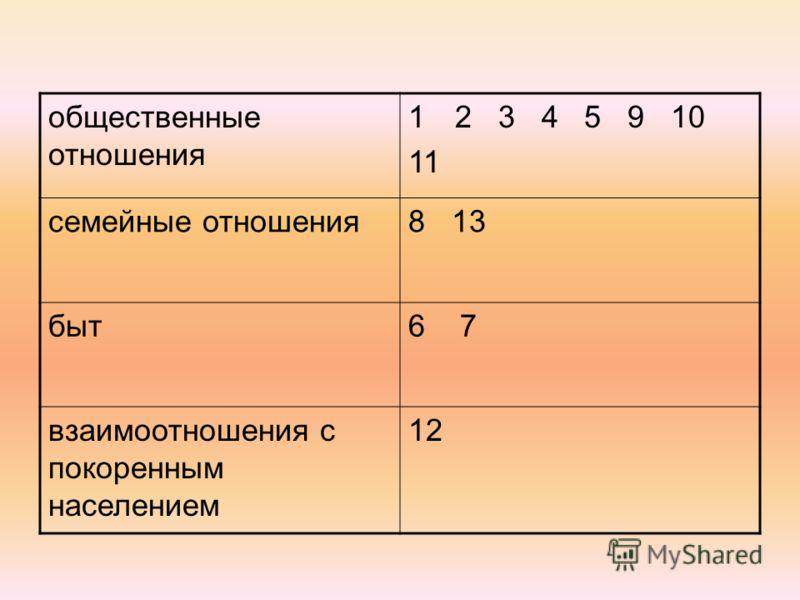 общественные отношения 12 3 4 5 9 10 11 семейные отношения8 13 быт6 7 взаимоотношения с покоренным населением 12