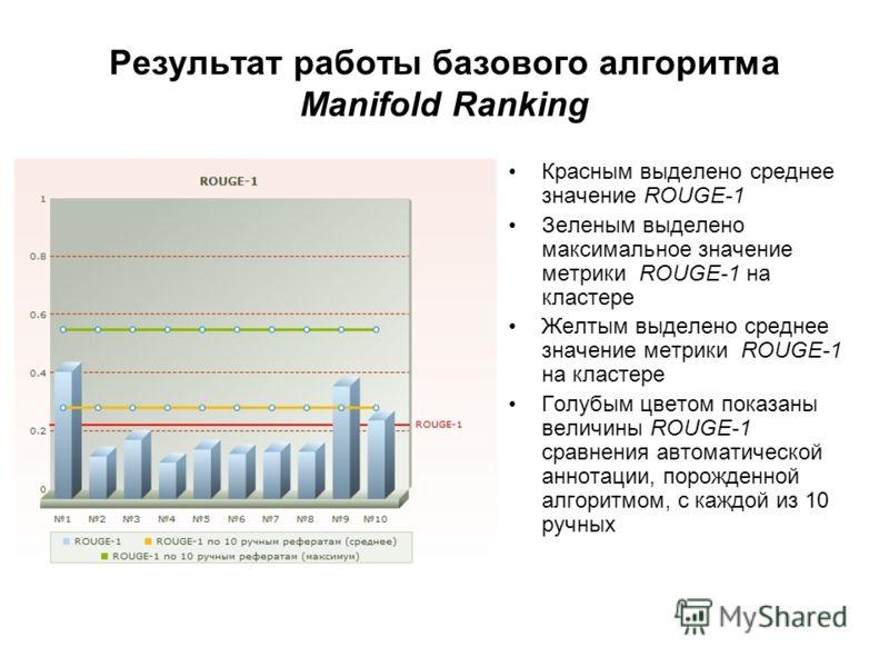 Результат работы базового алгоритма Manifold Ranking Красным выделено среднее значение ROUGE-1 Зеленым выделено максимальное значение метрики ROUGE-1 на кластере Желтым выделено среднее значение метрики ROUGE-1 на кластере Голубым цветом показаны вел