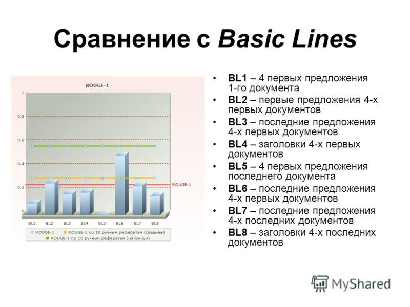 Сравнение с Basic Lines BL1 – 4 первых предложения 1-го документа BL2 – первые предложения 4-х первых документов BL3 – последние предложения 4-х первых документов BL4 – заголовки 4-х первых документов BL5 – 4 первых предложения последнего документа B