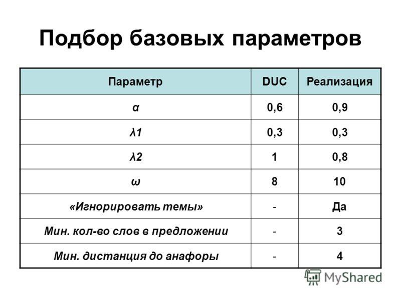 Подбор базовых параметров ПараметрDUCРеализация α0,60,9 λ10,3 λ210,8 ω810 «Игнорировать темы»-Да Мин. кол-во слов в предложении-3 Мин. дистанция до анафоры-4