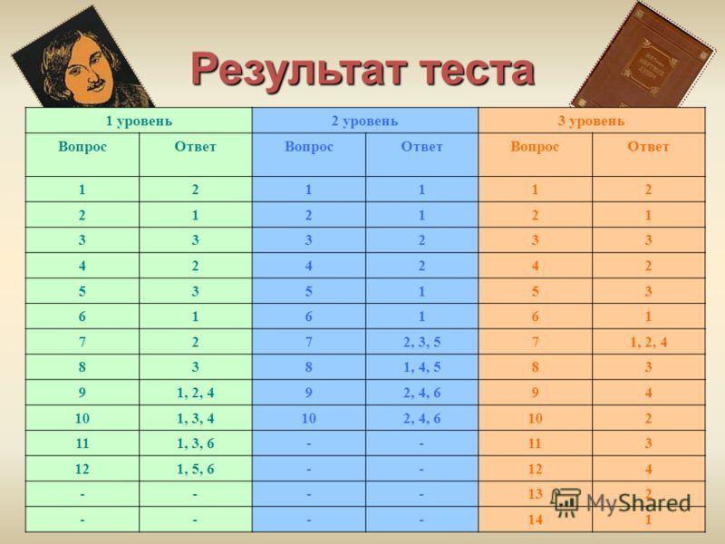 Результат теста 1 уровень2 уровень3 уровень ВопросОтветВопросОтветВопросОтвет 121112 212121 333233 424242 535153 616161 7272, 3, 571, 2, 4 8381, 4, 583 91, 2, 492, 4, 694 101, 3, 4102, 4, 6102 111, 3, 6--113 121, 5, 6--124 ----132 ----141